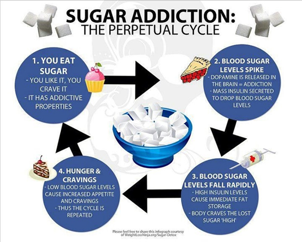 the perpetual cycle of sugar addiction